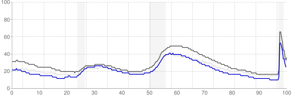San Francisco, California monthly unemployment rate chart